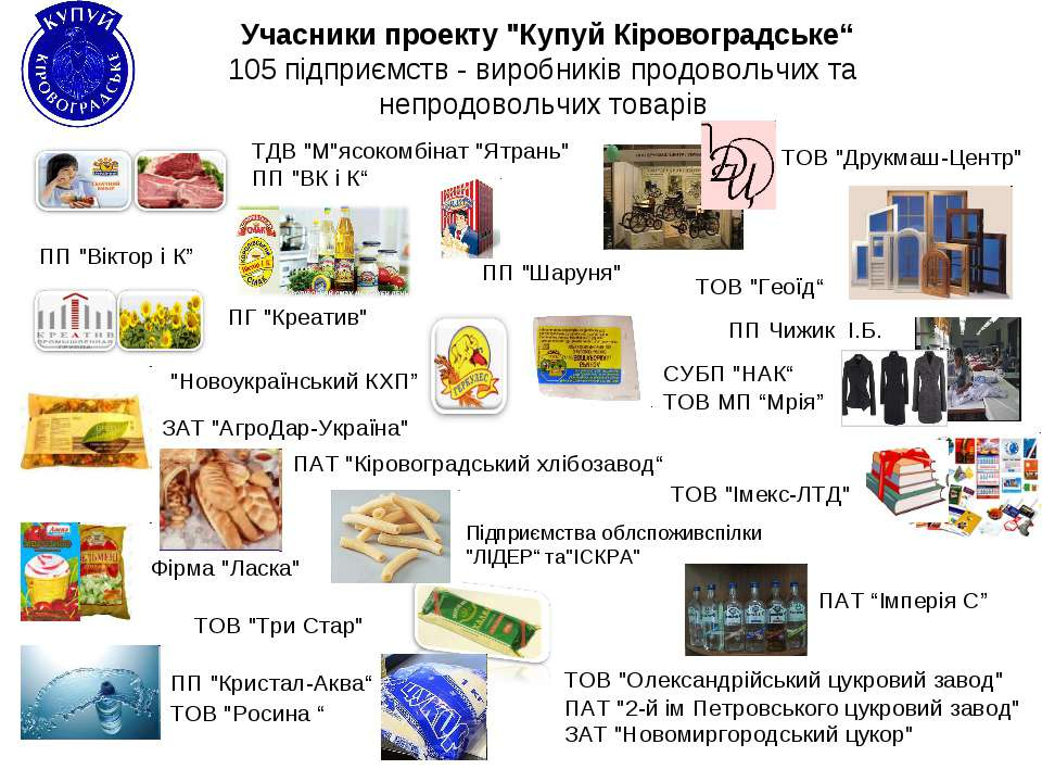 """Учасники проекту """"Купуй Кіровоградське"""" 105 підприємств - виробників продовол..."""