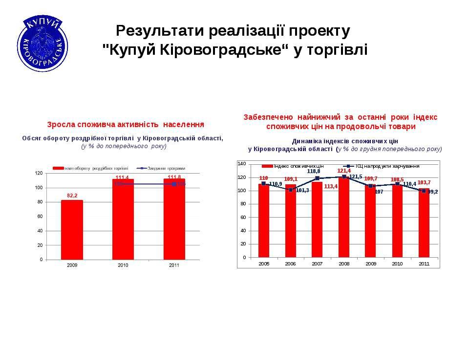 Обсяг обороту роздрібної торгівлі у Кіровоградській області, (у % до попередн...