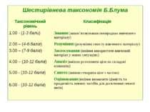 Шестирівнева таксономія Б.Блума Таксономічний рівень Класифікація 1.00 - (1-3...