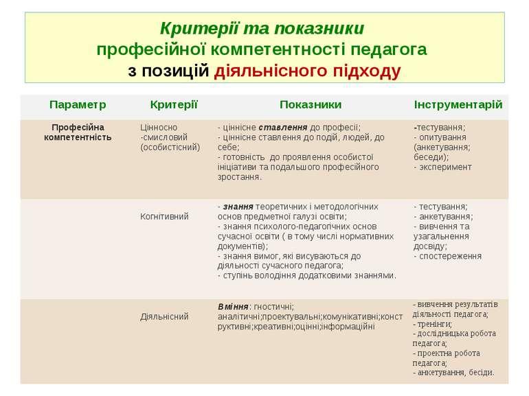 Критерії та показники професійної компетентності педагога з позицій діяльнісн...