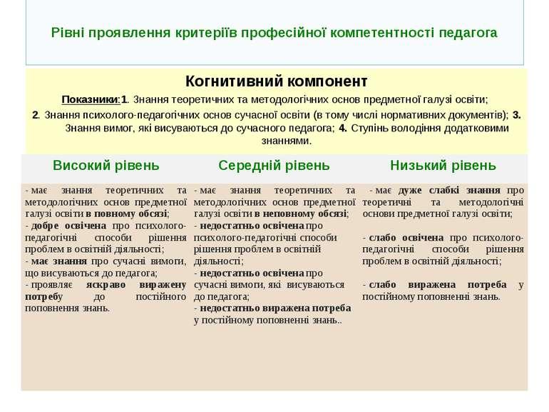 Рівні проявлення критеріїв професійної компетентності педагога Когнитивний ко...