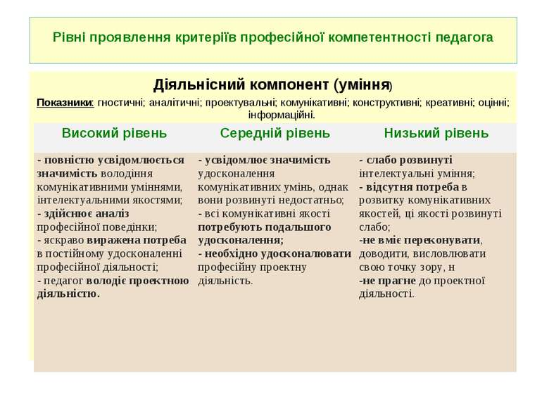Рівні проявлення критеріїв професійної компетентності педагога Діяльнісний ко...