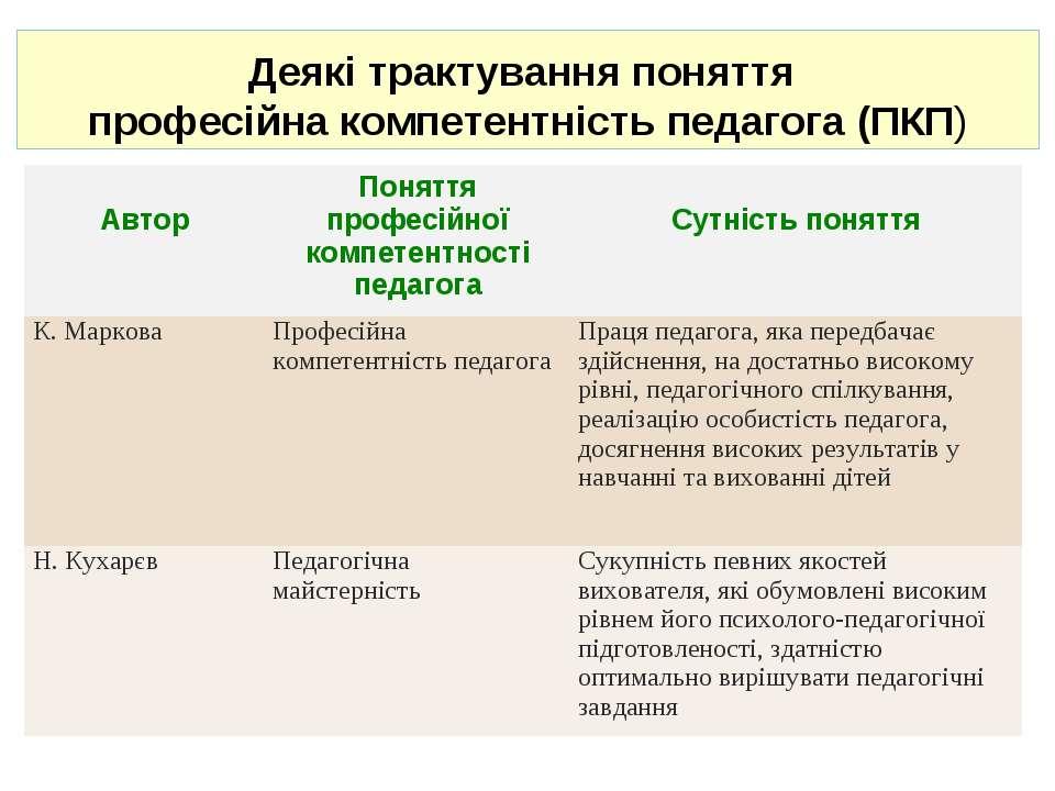 Деякі трактування поняття професійна компетентність педагога (ПКП)  Автор По...