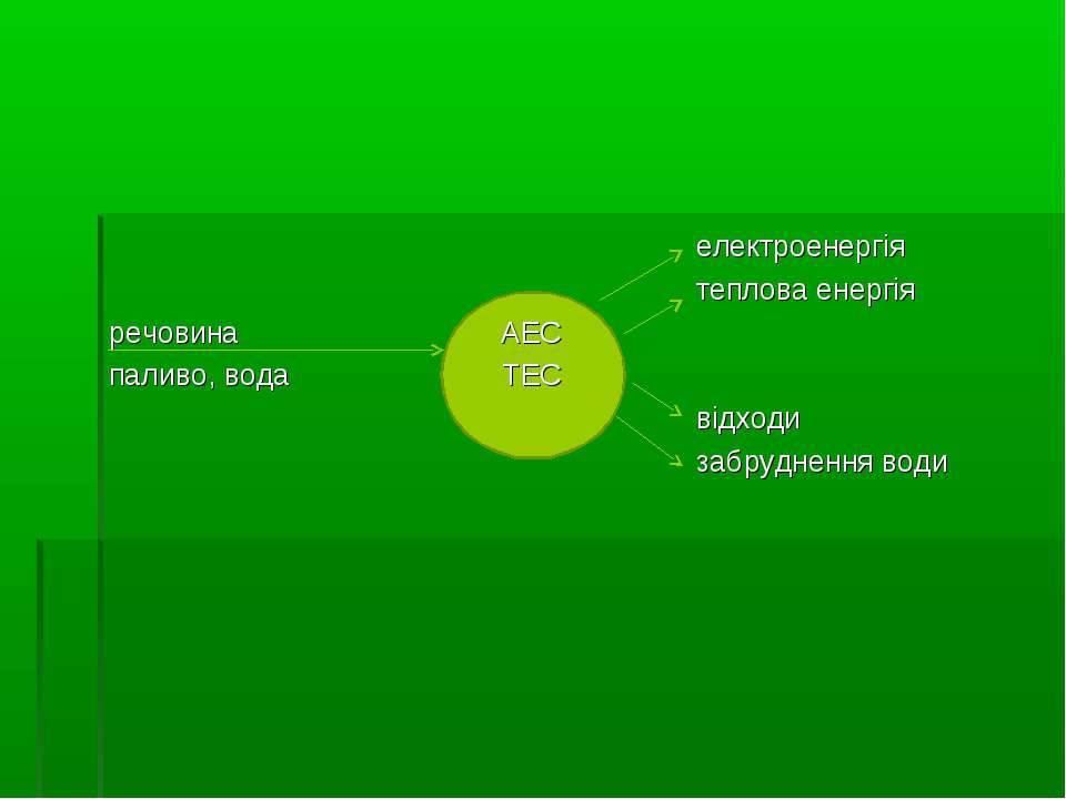 електроенергія теплова енергія речовина АЕС паливо, вода ТЕС відходи забрудне...