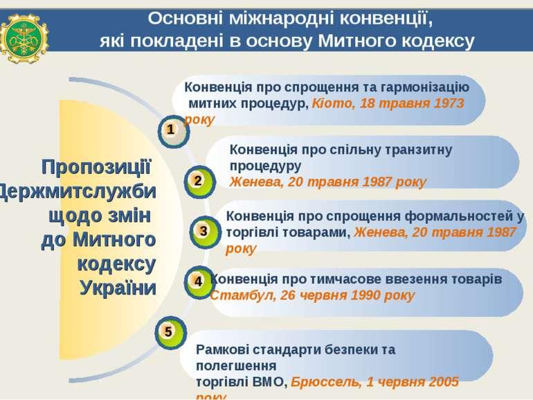 Основні міжнародні конвенції, які покладені в основу Митного кодексу