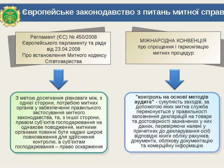 Європейське законодавство з питань митної справи