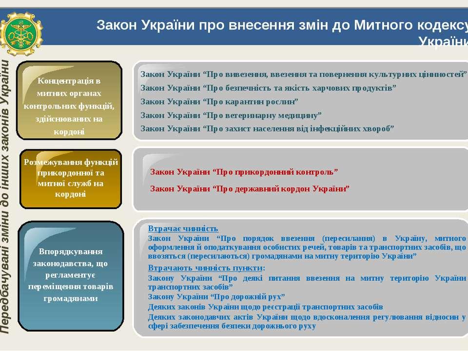 Закон України про внесення змін до Митного кодексу України Концентрація в мит...