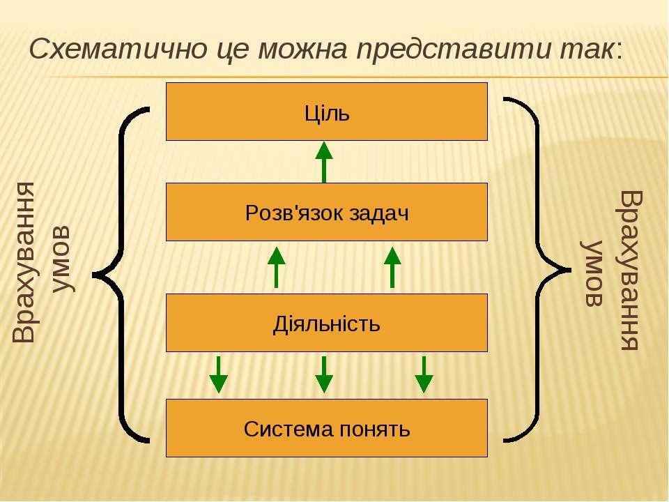 Схематично це можна представити так: Система понять Діяльність Розв'язок зада...