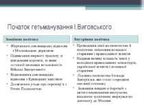 Початок гетьманування І.Виговського Зовнішня політика Внутрішня політика Збер...