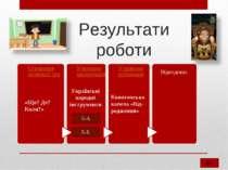 Результати роботи Відеодоказ Українські народні інструменти Конотопська капел...