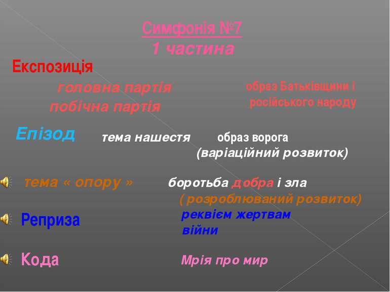 Експозиція головна партія побічна партія образ Батьківщини і російського наро...