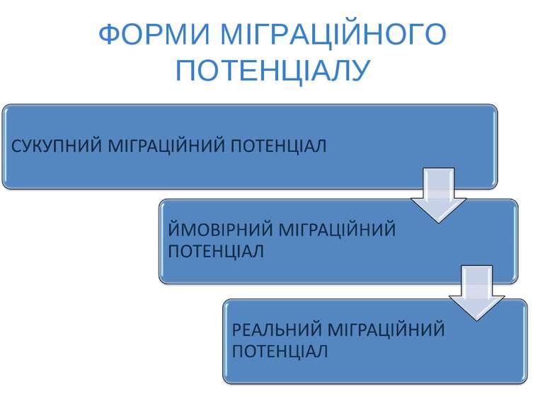 ФОРМИ МІГРАЦІЙНОГО ПОТЕНЦІАЛУ