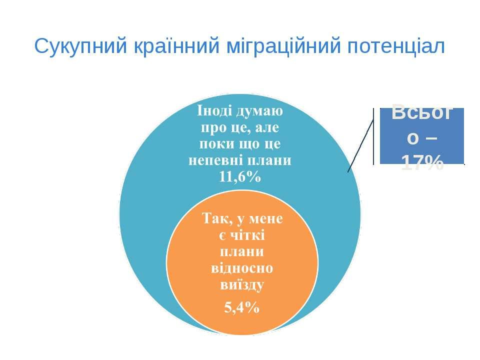 Сукупний країнний міграційний потенціал Всього – 17%
