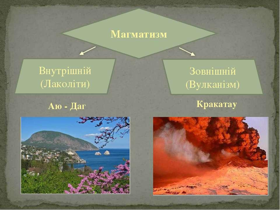 Аю - Даг Кракатау Магматизм Внутрішній (Лаколіти) Зовнішній (Вулканізм)