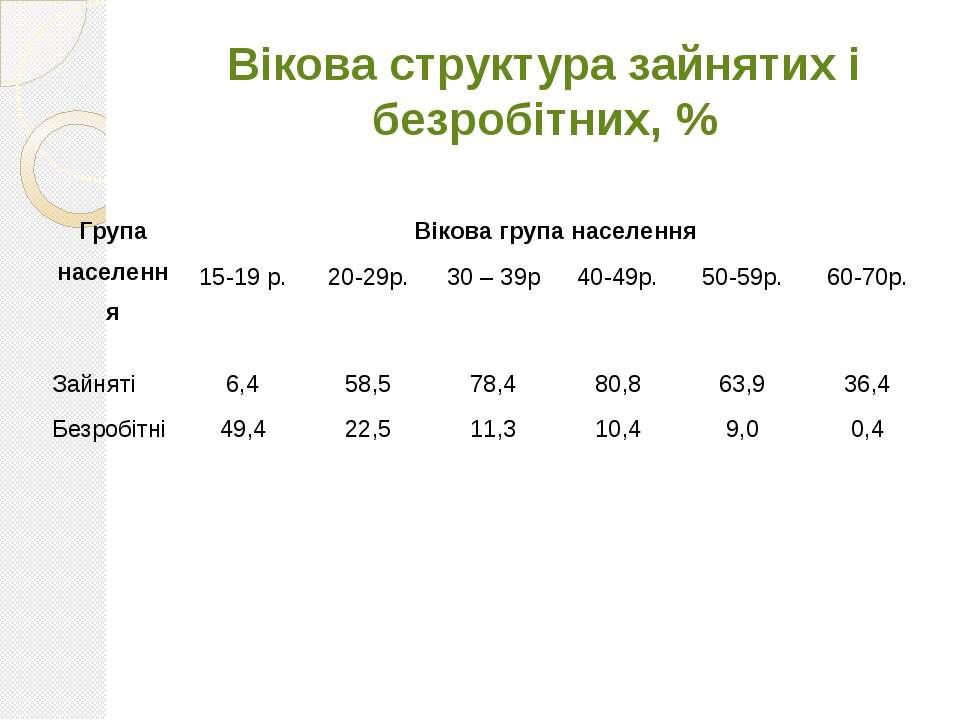 Вікова структура зайнятих і безробітних, % Група населення Віковагрупанаселен...