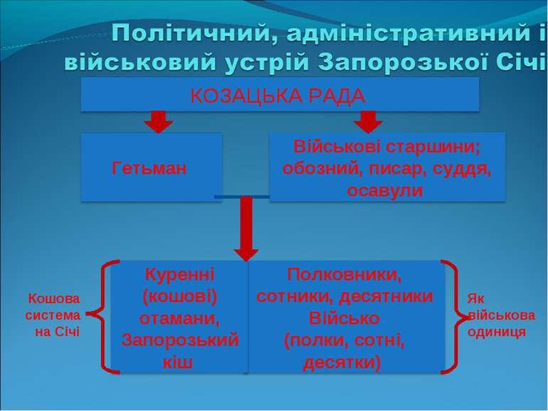 Як військова одиниця Кошова система на Січі