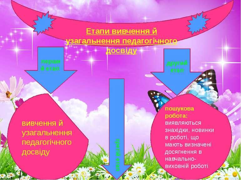Етапи вивчення й узагальнення педагогічного досвіду перший етап другий етап в...
