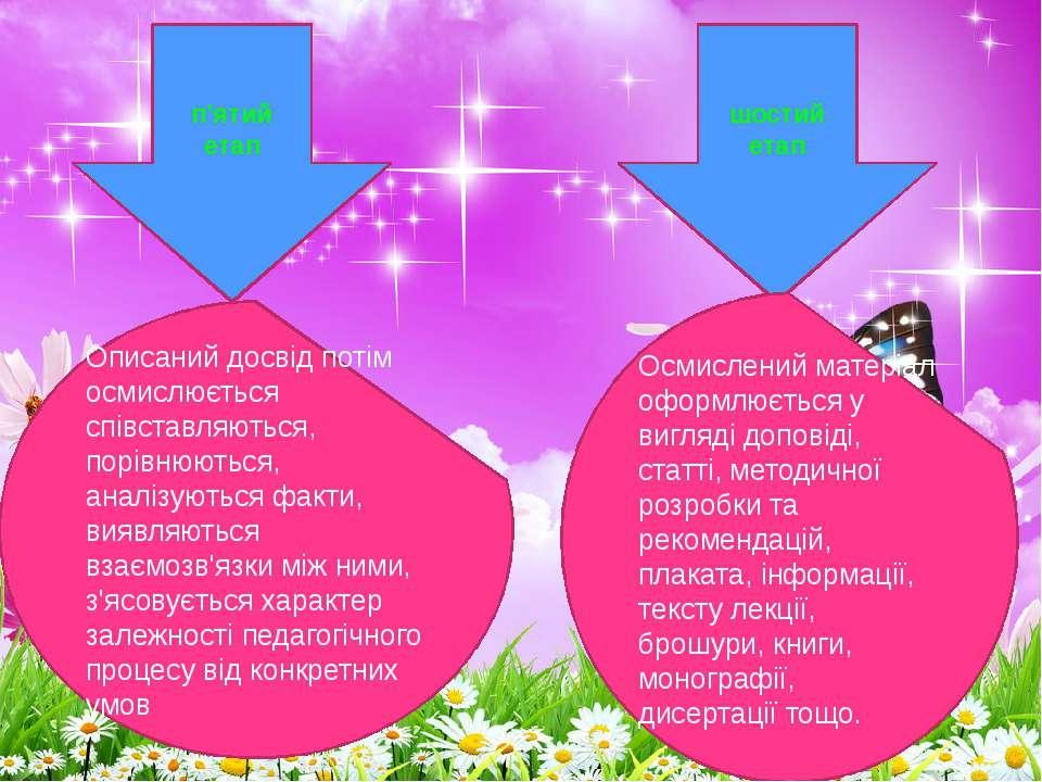 п'ятий етап шостий етап Описаний досвід потім осмислюється співставляються, п...