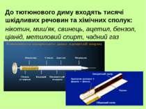 До тютюнового диму входять тисячі шкідливих речовин та хімічних сполук: нікот...