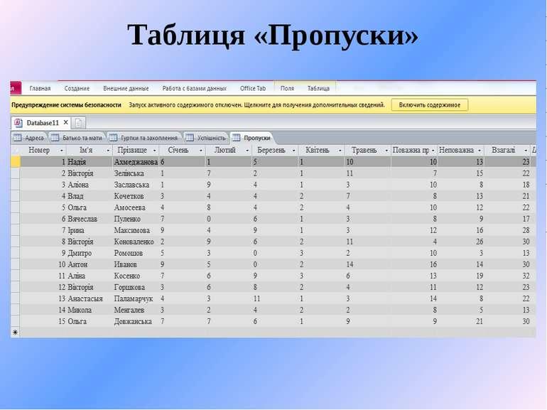 Таблиця «Пропуски» з полями Номер, Прізвище, Ім'я, Українська мова, Українськ...