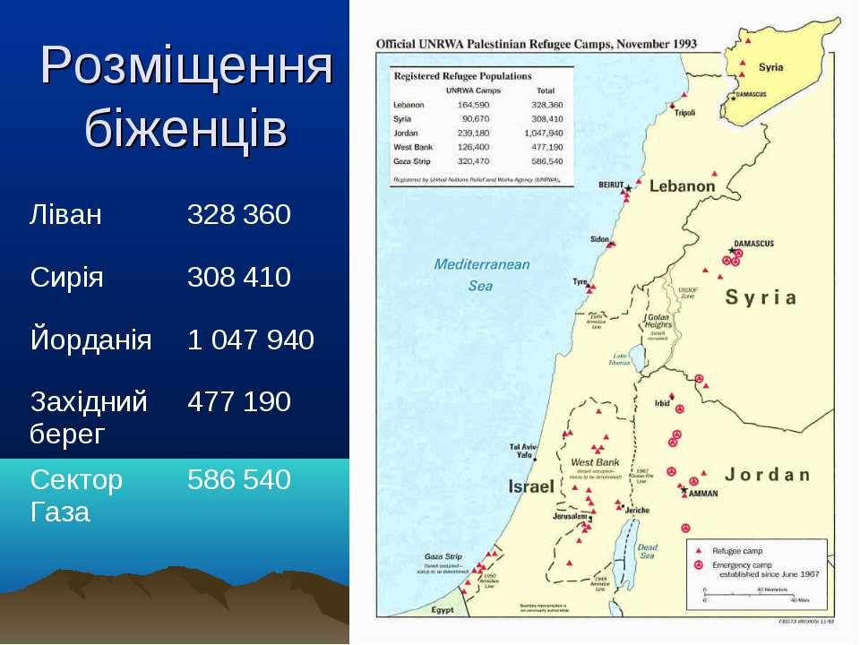 Розміщення біженців Ліван 328 360 Сирія 308 410 Йорданія 1 047 940 Західний б...