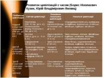 Розвиток цивілізацій з часом (Борис Ніколаєвич Кузик, Юрій Владімірович Якове...