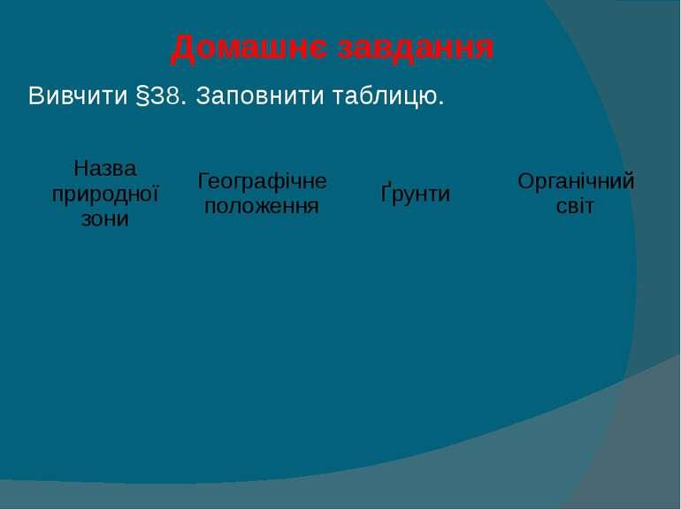 Домашнє завдання Вивчити §38. Заповнити таблицю. Назва природної зони Географ...