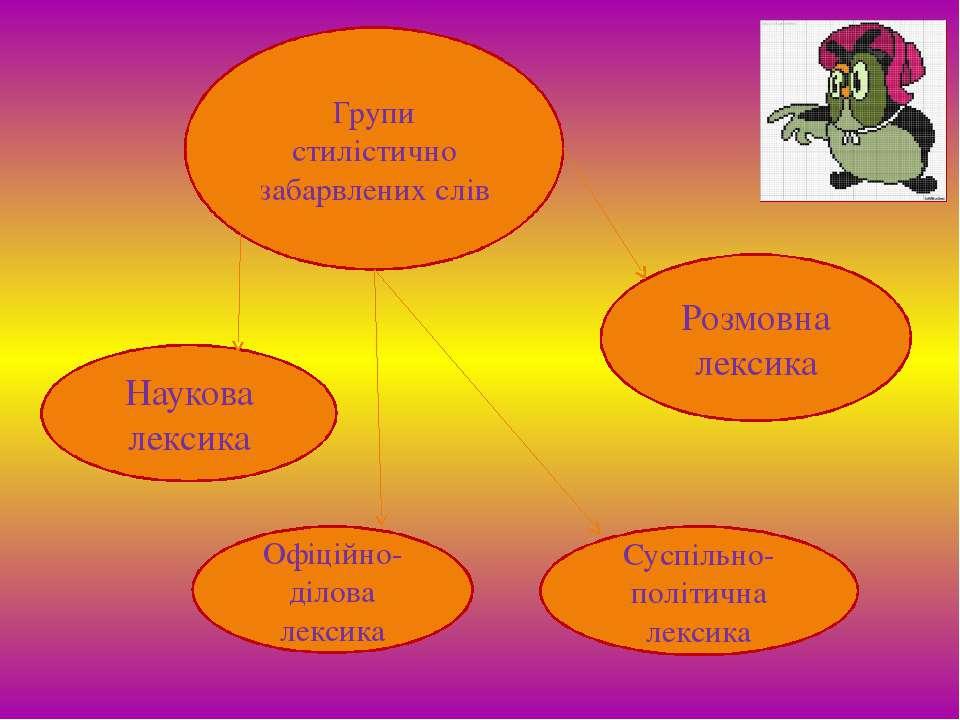 Групи стилістично забарвлених слів Наукова лексика Офіційно-ділова лексика Су...