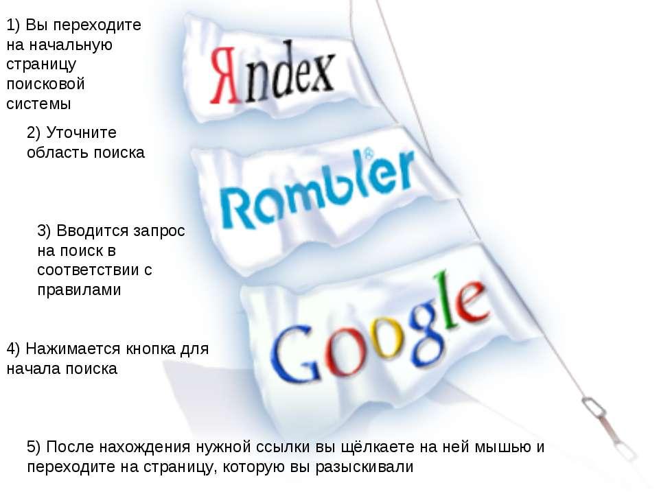 1) Вы переходите на начальную страницу поисковой системы 2) Уточните область ...