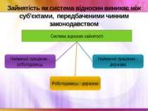 Зайнятість як система відносин виникає між суб'єктами, передбаченими чинним з...