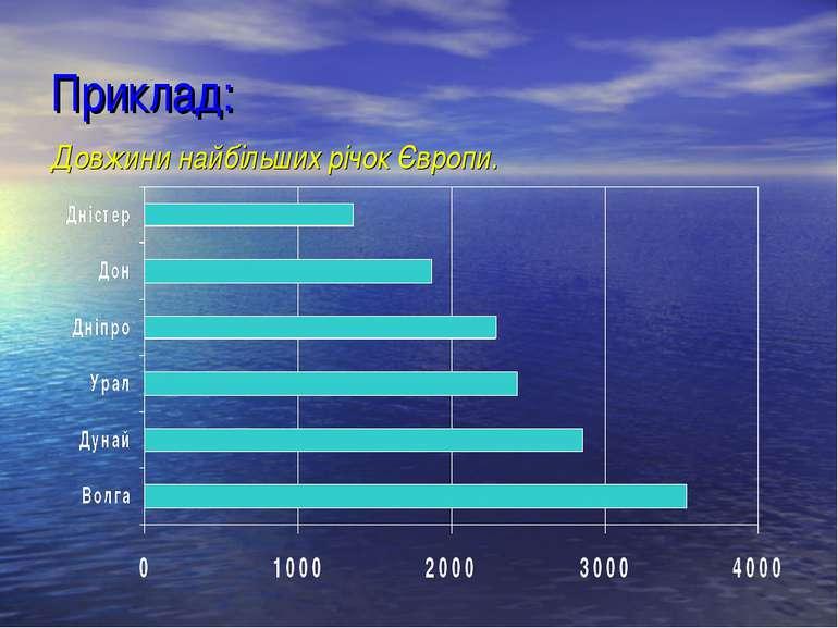Приклад: Довжини найбільших річок Європи.