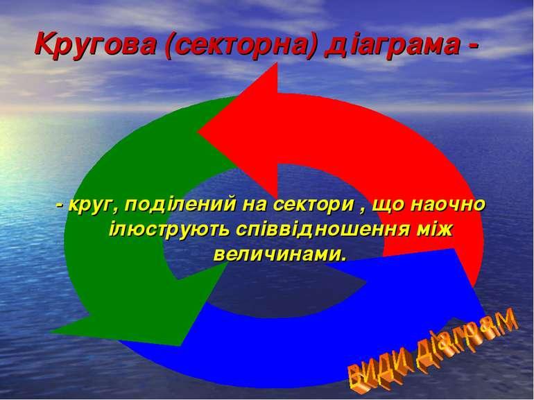 Кругова (секторна) діаграма - - круг, поділений на сектори , що наочно ілюстр...