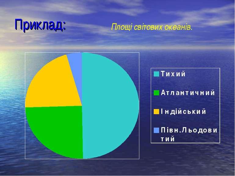 Приклад: Площі світових океанів.