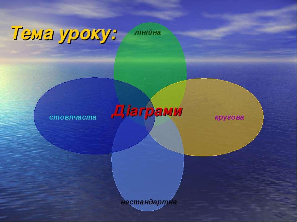Тема уроку: Діаграми