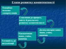 Етапи розвитку компетентності Готовність до актуалізації Накопичення знань, у...