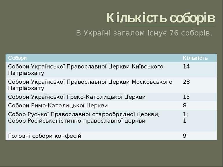 Кількість соборів В Україні загалом існує 76 соборів. Собори Кількість Собори...