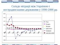 Сальдо міграції між Україною і пострадянськими державами у 1990-2006 рр.