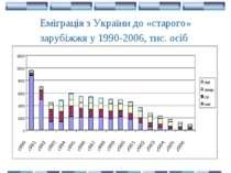 Еміграція з України до «старого» зарубіжжя у 1990-2006, тис. осіб