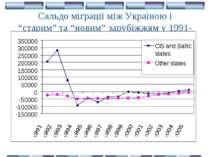 """Сальдо міграції між Україною і """"старим"""" та """"новим"""" зарубіжжям у 1991-2006 рр."""