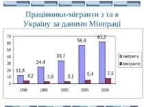 Працівники-мігранти з та в Україну за даними Мінпраці