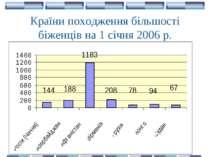 Країни походження більшості біженців на 1 січня 2006 р.