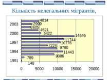 Кількість нелегальних мігрантів, затриманих на кордоні України