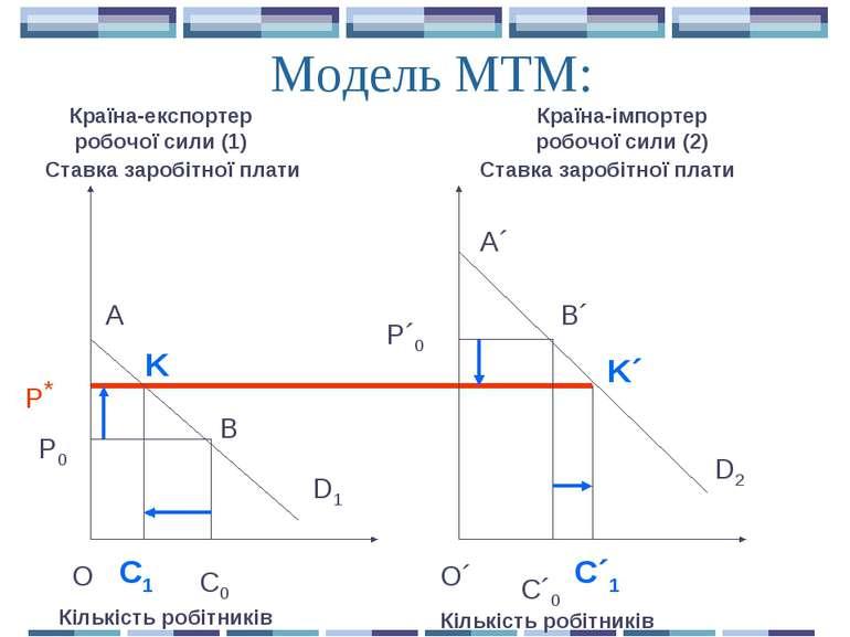 Модель МТМ: