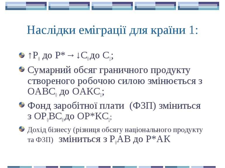 Наслідки еміграції для країни 1: ↑Р0 до Р*→↓С0 до С1; Сумарний обсяг гранично...