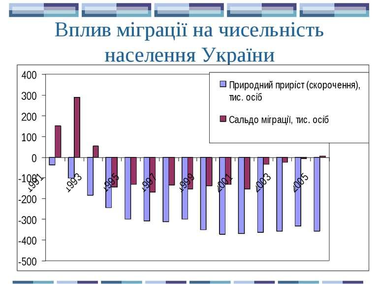 Вплив міграції на чисельність населення України