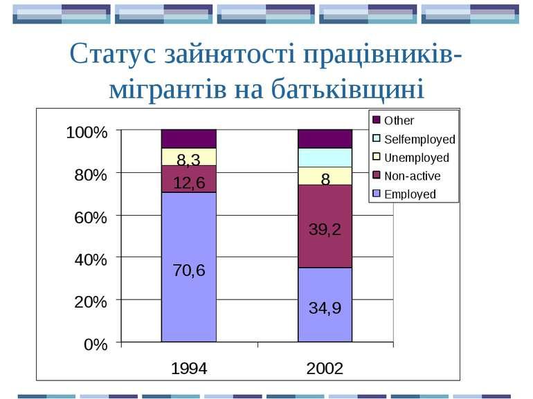 Статус зайнятості працівників-мігрантів на батьківщині