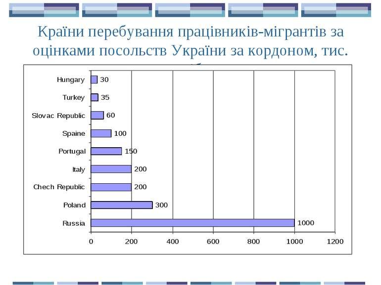 Країни перебування працівників-мігрантів за оцінками посольств України за кор...