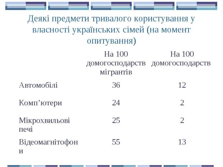 Деякі предмети тривалого користування у власності українських сімей (на момен...