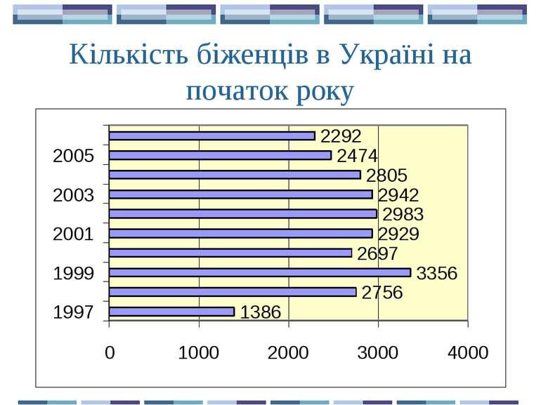 Кількість біженців в Україні на початок року