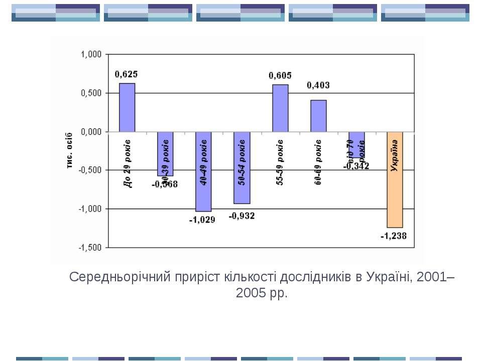 Середньорічний приріст кількості дослідників в...